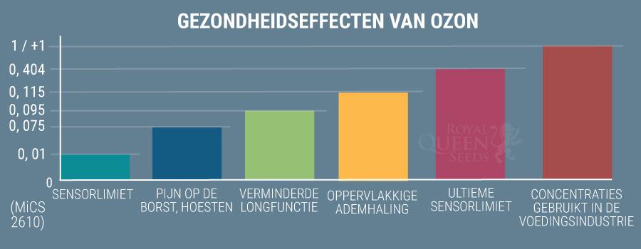Gezondheidseffecten Van Ozon
