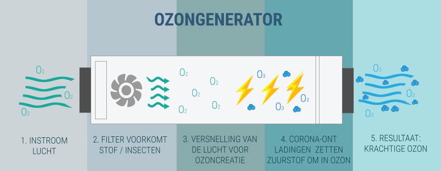 Ozonogenerator