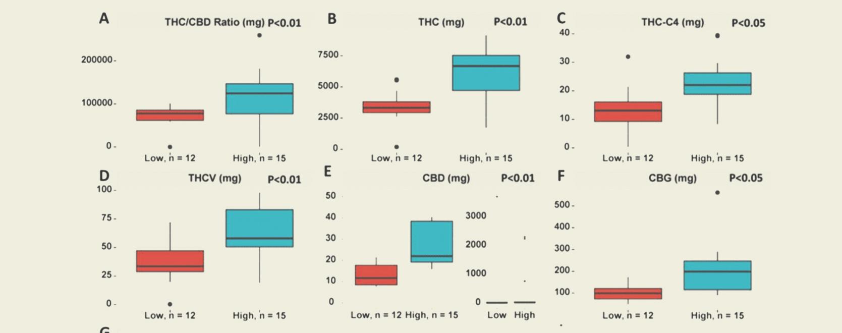 De opkomst van Total Active Cannabinoids (TAC) en wat dat voor gebruikers betekent