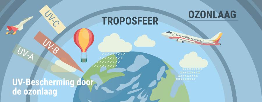 Troposfeer